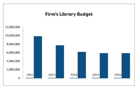 legal-research-library-budget