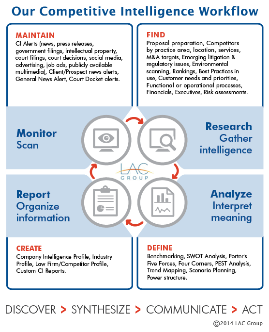 Competitive_Intelligence_workflow12